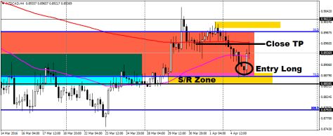 NZDCADH4 04042016 entry and close