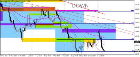 USDCADH4 18042016 entry short close