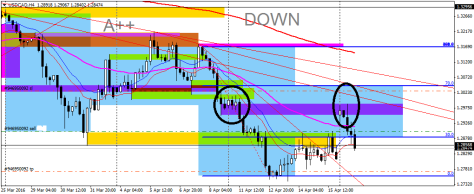 USDCADH4 18042016 entry short