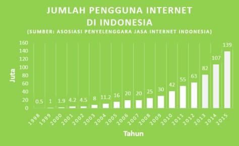 Jumlah pengguna internet di Indonesia. Sumber: www.apjii.or.id