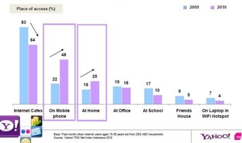 Pengguna internet berdasarkan tempat akses.