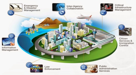 Peran teknologi pada penerapan Smart City. Sumber: https://suman28pandit.blogspot.co.id